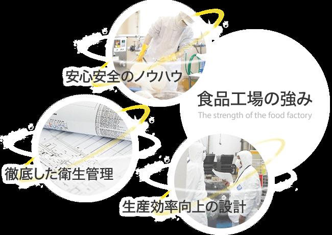 食品工場の強み 安心安全のノウハウ・徹底した衛生管理・生産効率向上の設計